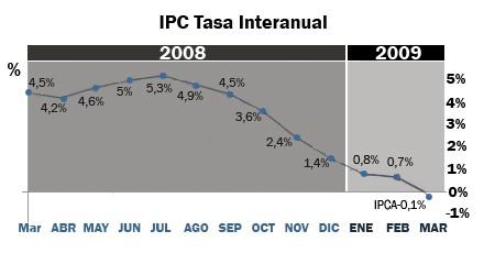 deflacion-grafico-ipc