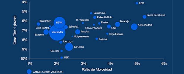 Grafico del ratio de morosidad de bancos y cajas españoles en la crisis