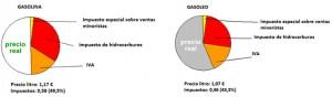 precios-gasolinas-impuestos